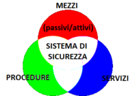 CoverSistemaSicurezza